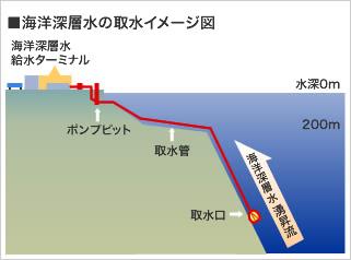 海洋深層水の取水イメージ図