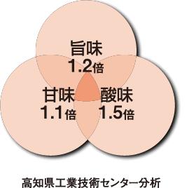旨味1.2倍 甘味1.1倍 酸味1.5倍 高知県工業技術センター分析